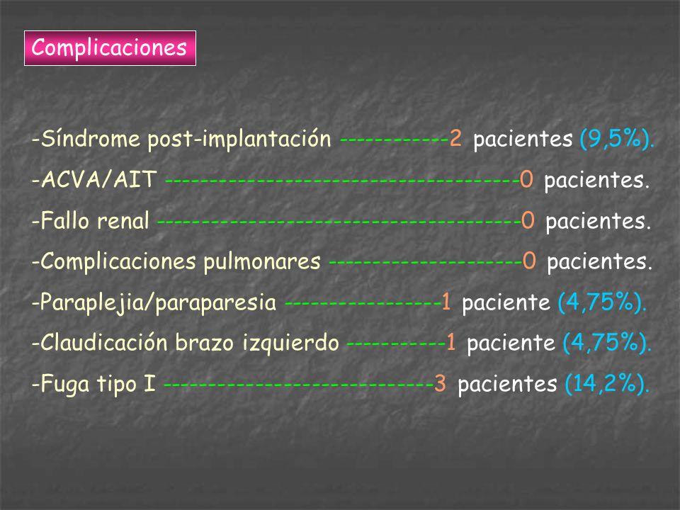Complicaciones -Síndrome post-implantación ------------2 pacientes (9,5%). -ACVA/AIT --------------------------------------0 pacientes. -Fallo renal -