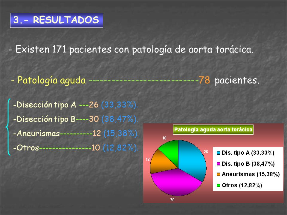 3.- RESULTADOS - Existen 171 pacientes con patología de aorta torácica. - Patología aguda ----------------------------78 pacientes. -Disección tipo A