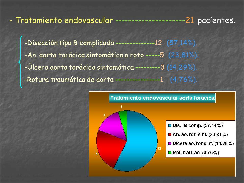 - Tratamiento endovascular ---------------------21 pacientes. -Disección tipo B complicada --------------12 (57,14%). -An. aorta torácica sintomático