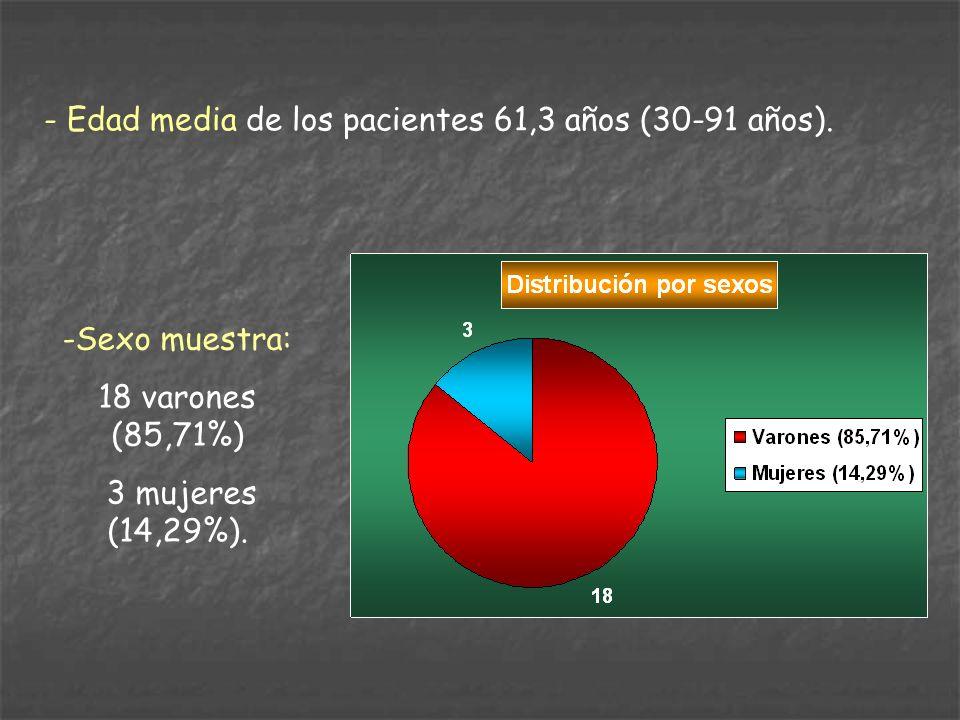 - Edad media de los pacientes 61,3 años (30-91 años). -Sexo muestra: 18 varones (85,71%) 3 mujeres (14,29%).