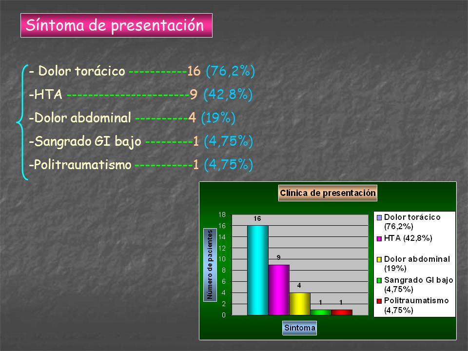 Síntoma de presentación - Dolor torácico -----------16 (76,2%) -HTA -----------------------9 (42,8%) -Dolor abdominal ----------4 (19%) -Sangrado GI b
