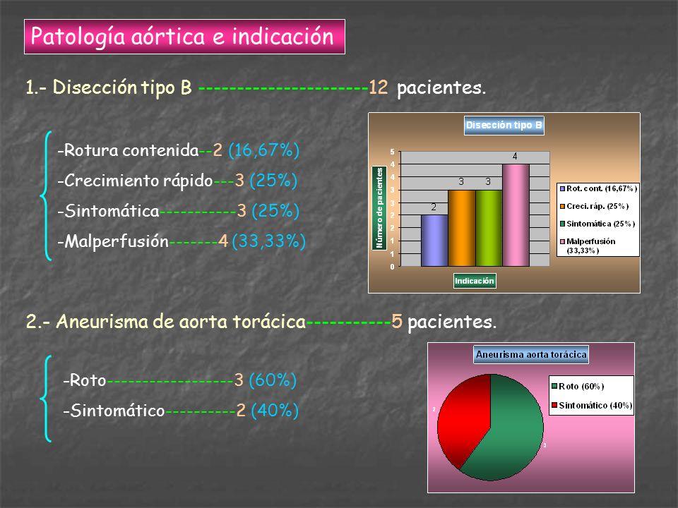 Patología aórtica e indicación 1.- Disección tipo B ----------------------12 pacientes. -Rotura contenida--2 (16,67%) -Crecimiento rápido---3 (25%) -S