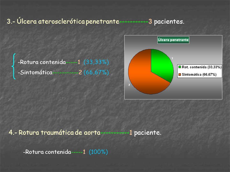3.- Úlcera aterosclerótica penetrante-----------3 pacientes. -Rotura contenida-----1 (33,33%) -Sintomática-----------2 (66,67%) 4.- Rotura traumática