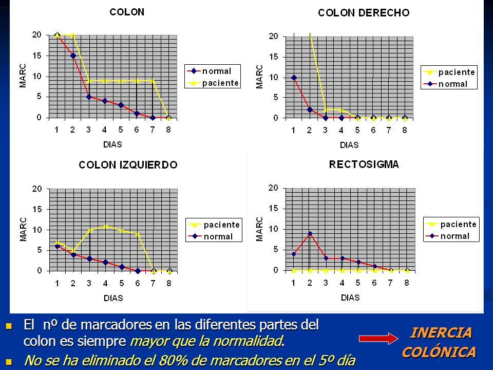 El nº de marcadores en las diferentes partes del colon es siempre mayor que la normalidad. El nº de marcadores en las diferentes partes del colon es s