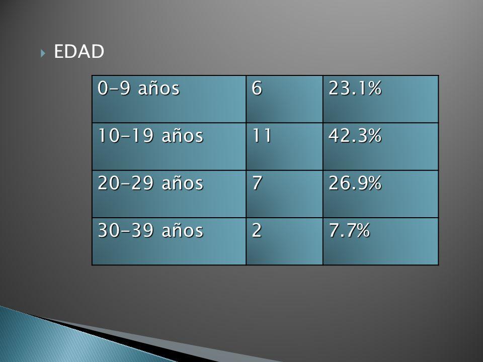 EDAD 0-9 años 623.1% 10-19 años 1142.3% 20-29 años 726.9% 30-39 años 27.7%