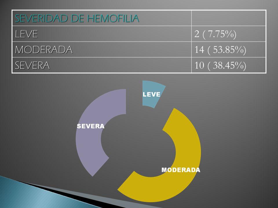 SEVERIDAD DE HEMOFILIA LEVE 2 ( 7.75%) MODERADA 14 ( 53.85%) SEVERA 10 ( 38.45%)