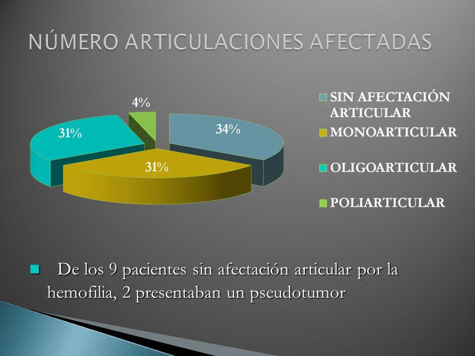 De los 9 pacientes sin afectación articular por la hemofilia, 2 presentaban un pseudotumor De los 9 pacientes sin afectación articular por la hemofili