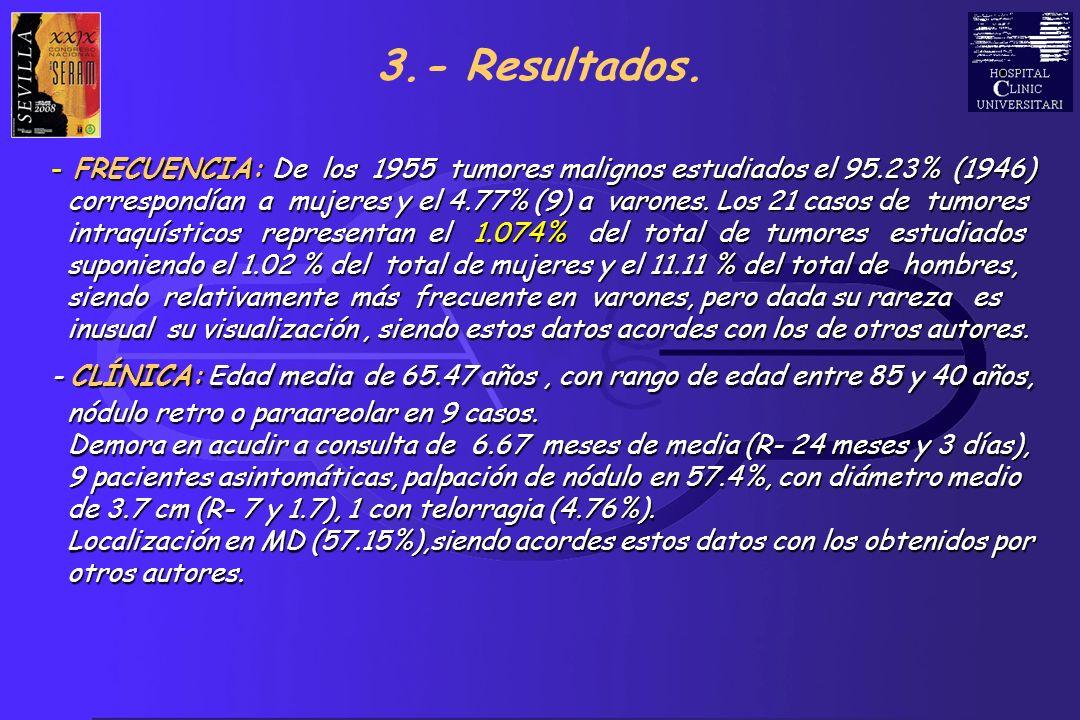 S.V.S 3.- Resultados. - FRECUENCIA: De los 1955 tumores malignos estudiados el 95.23% (1946) correspondían a mujeres y el 4.77% (9) a varones. Los 21