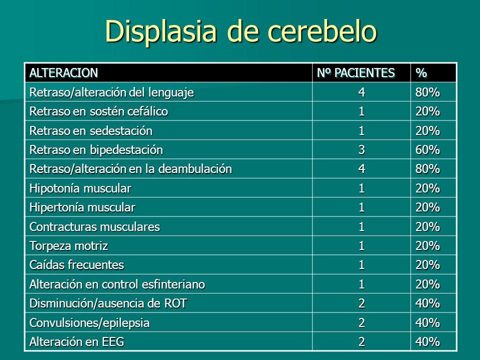 Displasia de cerebelo ALTERACION Nº PACIENTES % Retraso/alteración del lenguaje 480% Retraso en sostén cefálico 120% Retraso en sedestación 120% Retra