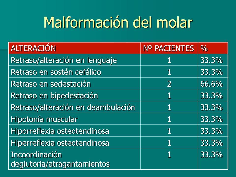 Malformación del molar ALTERACIÓN Nº PACIENTES % Retraso/alteración en lenguaje 133.3% Retraso en sostén cefálico 133.3% Retraso en sedestación 266.6%