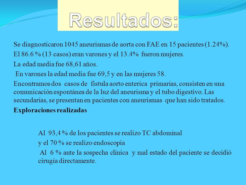 Se diagnosticaron 1045 aneurismas de aorta con FAE en 15 pacientes (1.24%). El 86.6 % (13 casos) eran varones y el 13.4% fueron mujeres. La edad media