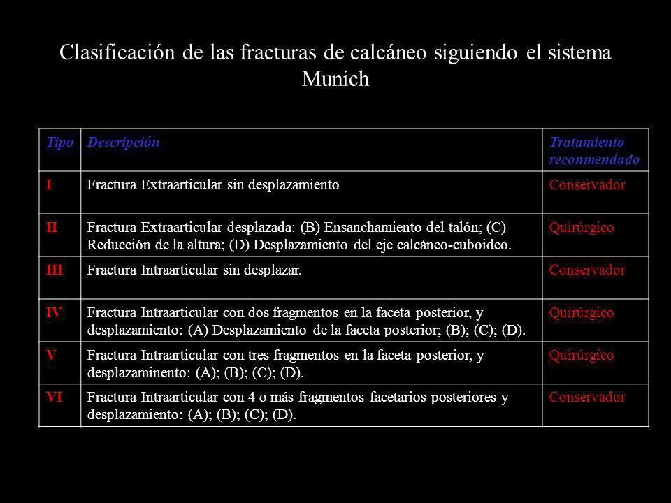 Clasificación de las fracturas de calcáneo siguiendo el sistema Munich TipoDescripciónTratamiento reconmendado IFractura Extraarticular sin desplazami