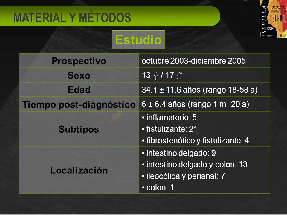 MATERIAL Y MÉTODOS Prospectivo octubre 2003-diciembre 2005 Sexo 13 / 17 Edad 34.1 ± 11.6 años (rango 18-58 a) Tiempo post-diagnóstico 6 ± 6.4 años (rango 1 m -20 a) Subtipos inflamatorio: 5 fistulizante: 21 fibrostenótico y fistulizante: 4 Localización intestino delgado: 9 intestino delgado y colon: 13 ileocólica y perianal: 7 colon: 1 Estudio