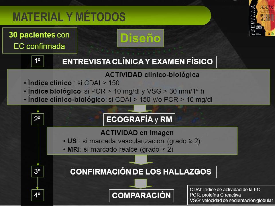 MATERIAL Y MÉTODOS ENTREVISTA CLÍNICA Y EXAMEN FÍSICO ACTIVIDAD clinico-biológica Índice clínico : si CDAI > 150 Índice biológico: si PCR > 10 mg/dl y VSG > 30 mm/1ª h Índice clínico-biológico: si CDAI > 150 y/o PCR > 10 mg/dl ECOGRAFÍA y RM CDAI: índice de actividad de la EC PCR: proteína C reactiva VSG: velocidad de sedientación globular CONFIRMACIÓN DE LOS HALLAZGOS COMPARACIÓN ACTIVIDAD en imagen US : si marcada vascularización (grado 2) MRI: si marcado realce (grado 2) Diseño 1º 2º 3º 4º 30 pacientes con EC confirmada