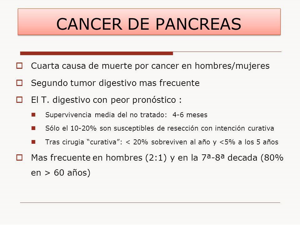 CANCER DE PANCREAS Cuarta causa de muerte por cancer en hombres/mujeres Segundo tumor digestivo mas frecuente El T. digestivo con peor pronóstico : Su