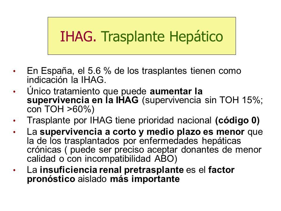 En España, el 5.6 % de los trasplantes tienen como indicación la IHAG. Único tratamiento que puede aumentar la supervivencia en la IHAG (supervivencia