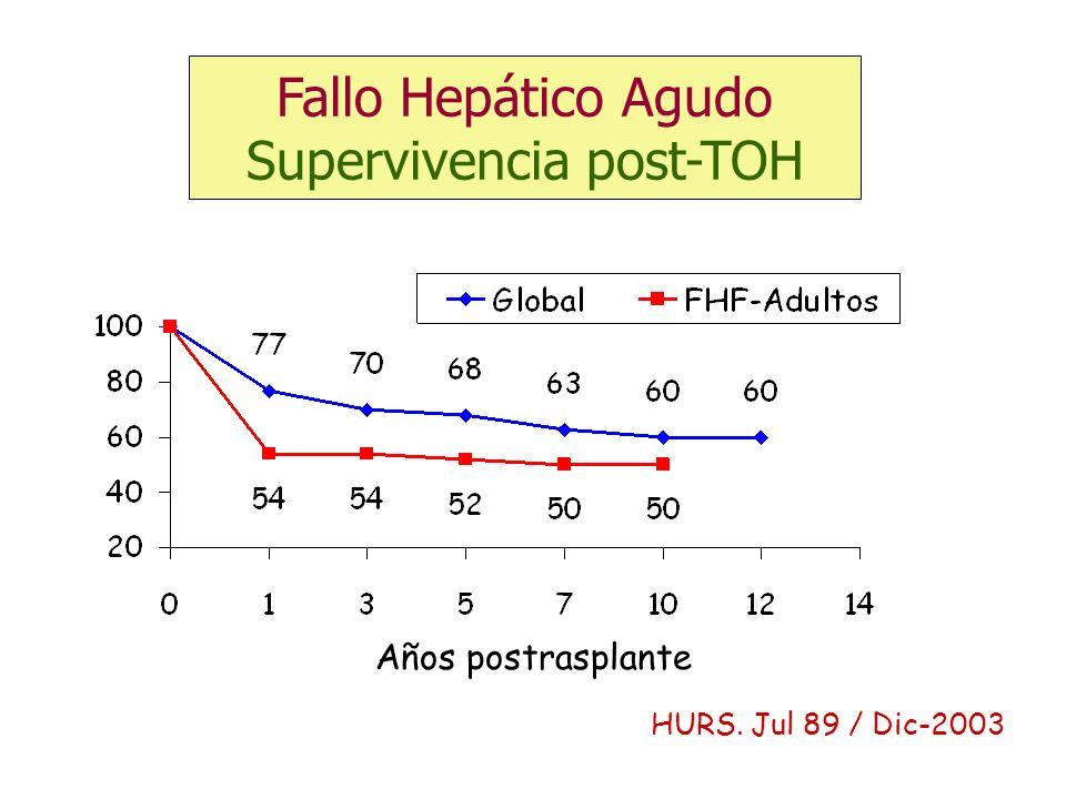 Años postrasplante HURS. Jul 89 / Dic-2003 Fallo Hepático Agudo Supervivencia post-TOH