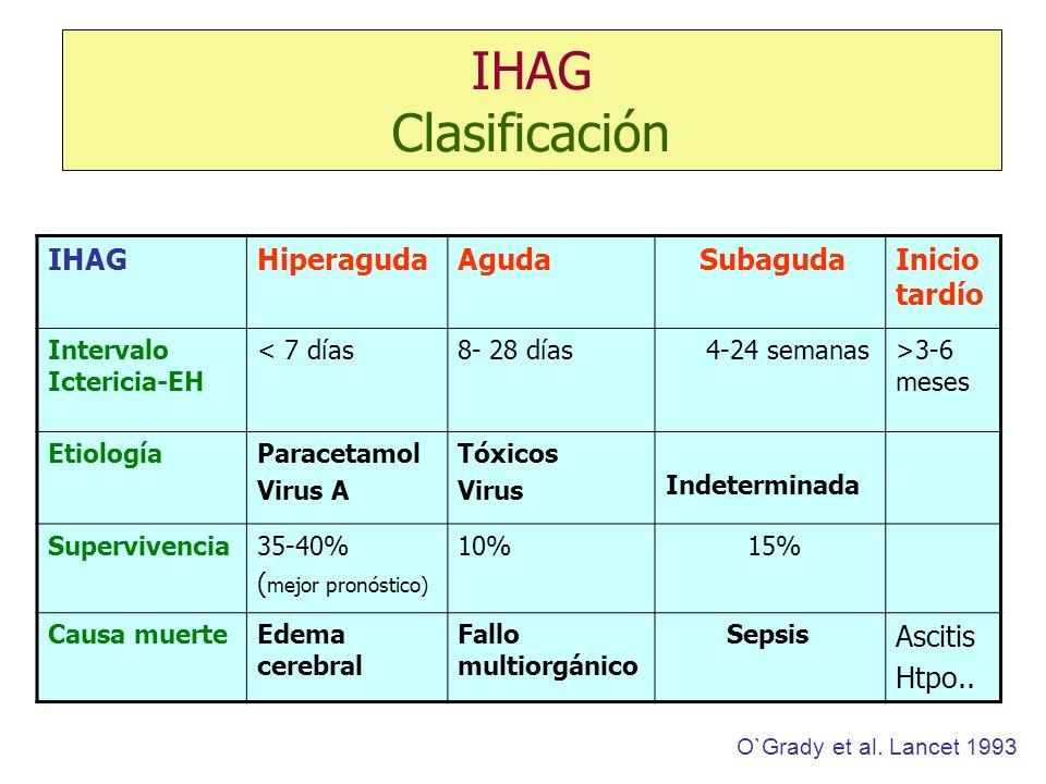 IHAG Clasificación IHAGHiperagudaAguda SubagudaInicio tardío Intervalo Ictericia-EH < 7 días8- 28 días 4-24 semanas>3-6 meses EtiologíaParacetamol Vir