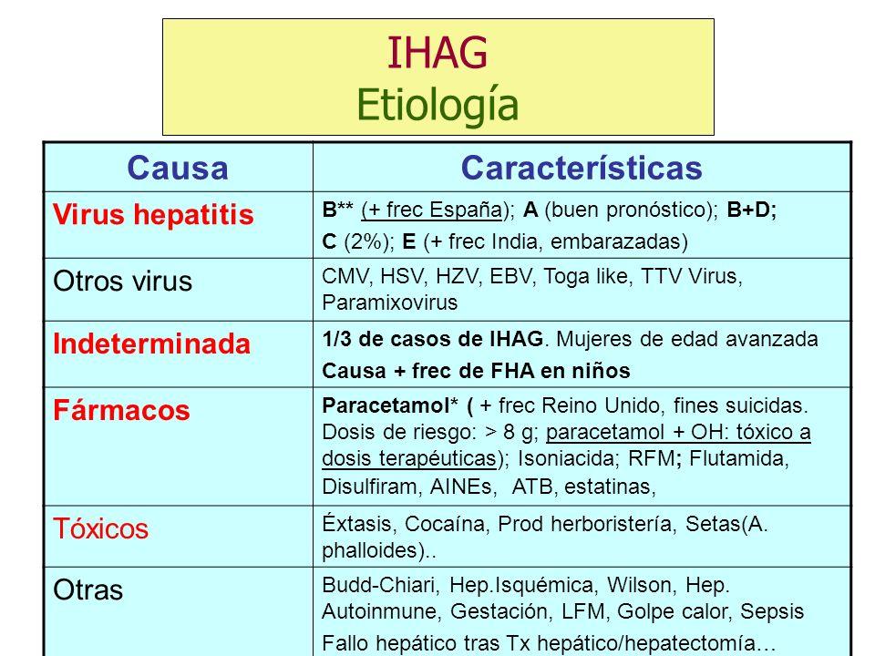 CausaCaracterísticas Virus hepatitis B** (+ frec España); A (buen pronóstico); B+D; C (2%); E (+ frec India, embarazadas) Otros virus CMV, HSV, HZV, E