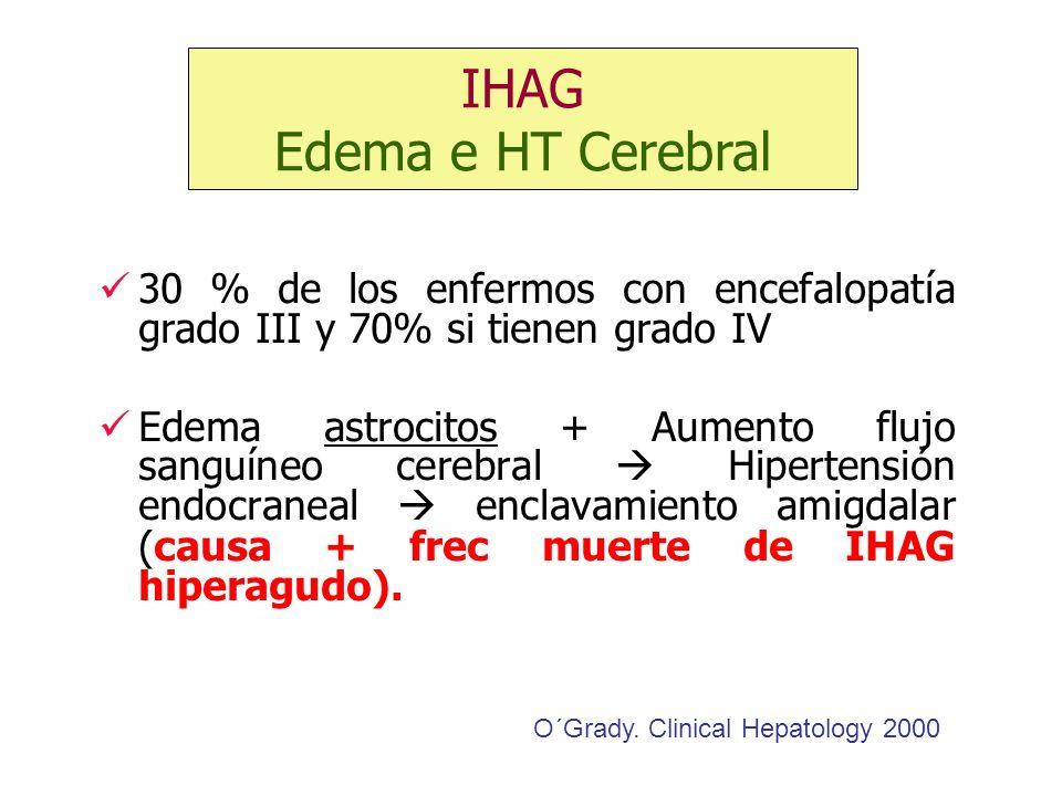 30 % de los enfermos con encefalopatía grado III y 70% si tienen grado IV Edema astrocitos + Aumento flujo sanguíneo cerebral Hipertensión endocraneal