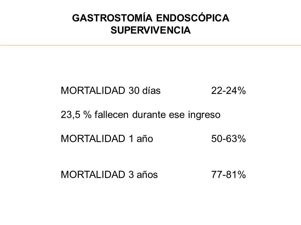 GASTROSTOMÍA ENDOSCÓPICA SUPERVIVENCIA MORTALIDAD 30 días22-24% 23,5 % fallecen durante ese ingreso MORTALIDAD 1 año50-63% MORTALIDAD 3 años77-81%