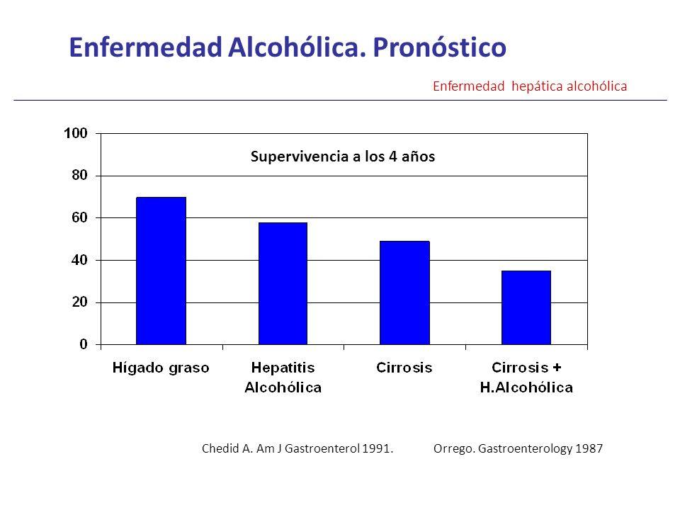 Enfermedad Alcohólica. Pronóstico Enfermedad hepática alcohólica Supervivencia a los 4 años Chedid A. Am J Gastroenterol 1991. Orrego. Gastroenterolog