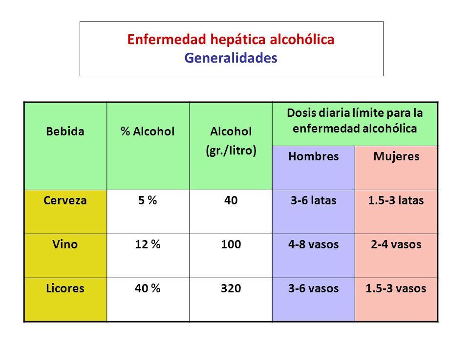 Enfermedad hepática alcohólica Generalidades Bebida% AlcoholAlcohol (gr./litro) Dosis diaria límite para la enfermedad alcohólica HombresMujeres Cerve