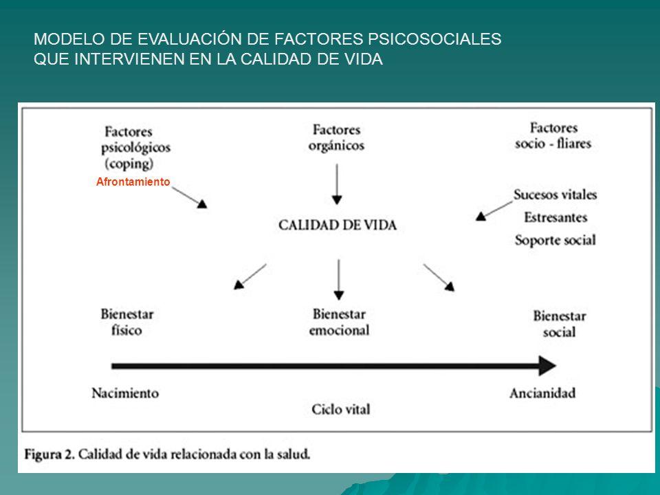 MODELO DE EVALUACIÓN DE FACTORES PSICOSOCIALES QUE INTERVIENEN EN LA CALIDAD DE VIDA Afrontamiento