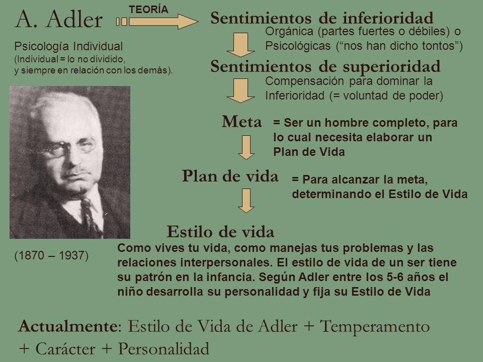 A. Adler Sentimientos de inferioridad Sentimientos de superioridad Meta Plan de vida Estilo de vida Actualmente: Estilo de Vida de Adler + Temperament