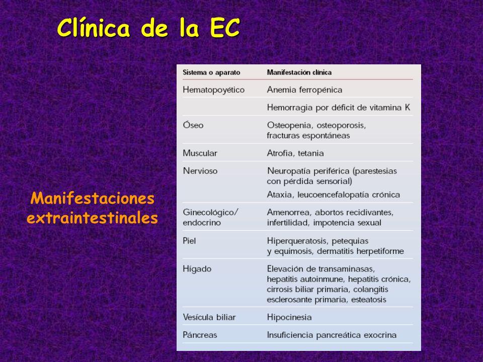 Clínica de la EC Manifestaciones extraintestinales