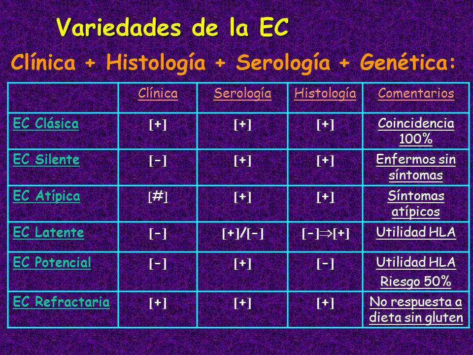 Variedades de la EC Clínica + Histología + Serología + Genética: ClínicaSerologíaHistologíaComentarios EC Clásica +++ Coincidencia 100% EC Silente -++