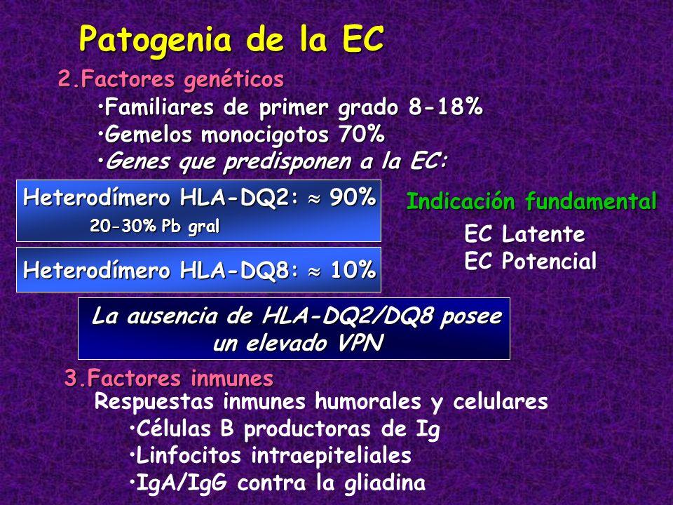 2.Factores genéticos Patogenia de la EC Familiares de primer grado 8-18%Familiares de primer grado 8-18% Gemelos monocigotos 70%Gemelos monocigotos 70
