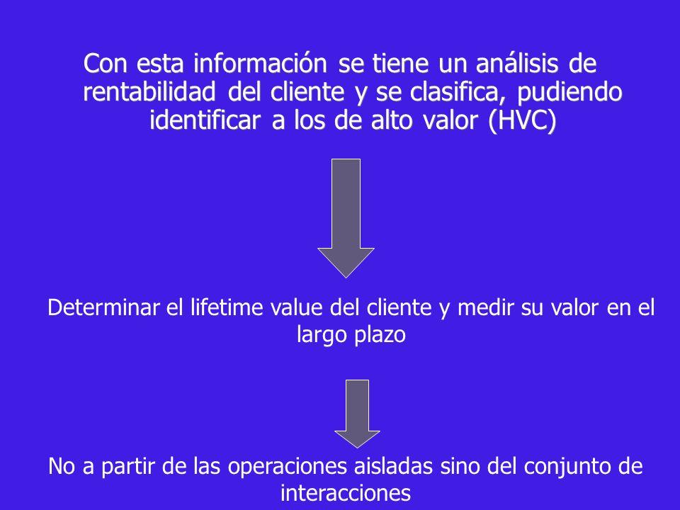 Pasamos de market share (cuota de mercado) al customer share (atención y capacidad de compra) De la comunicación para la adquisición A la comunicación para la retención