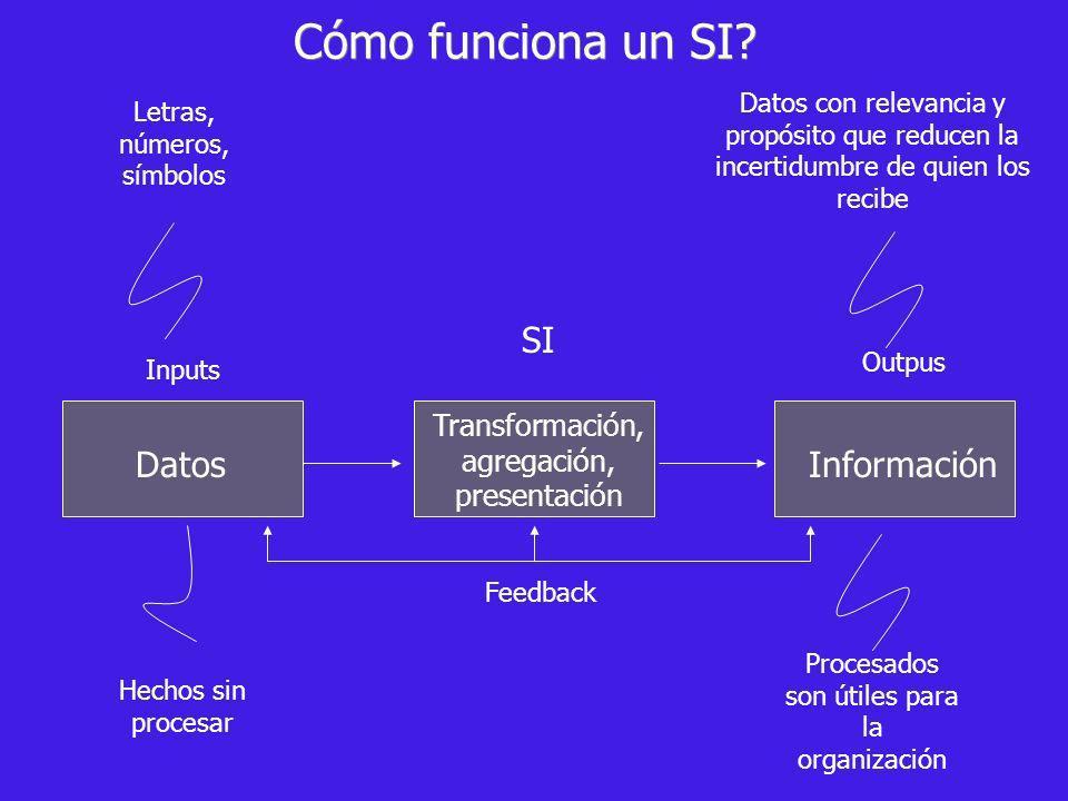 Datos Transformación, agregación, presentación Información Hechos sin procesar Procesados son útiles para la organización Datos con relevancia y propó