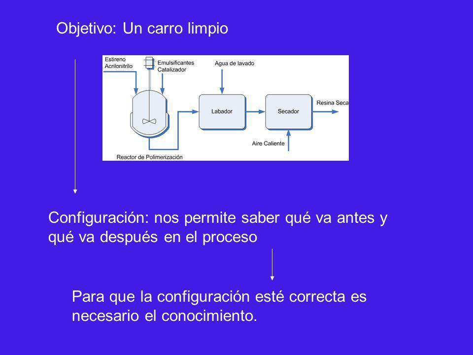 Objetivo: Un carro limpio Configuración: nos permite saber qué va antes y qué va después en el proceso Para que la configuración esté correcta es necesario el conocimiento.