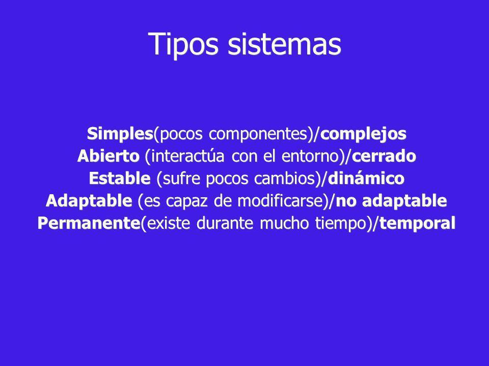 Tipos sistemas Simples(pocos componentes)/complejos Abierto (interactúa con el entorno)/cerrado Estable (sufre pocos cambios)/dinámico Adaptable (es capaz de modificarse)/no adaptable Permanente(existe durante mucho tiempo)/temporal Simples(pocos componentes)/complejos Abierto (interactúa con el entorno)/cerrado Estable (sufre pocos cambios)/dinámico Adaptable (es capaz de modificarse)/no adaptable Permanente(existe durante mucho tiempo)/temporal