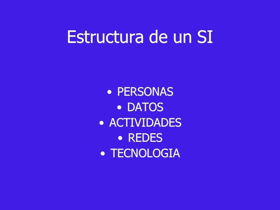 Estructura de un SI PERSONAS DATOS ACTIVIDADES REDES TECNOLOGIA PERSONAS DATOS ACTIVIDADES REDES TECNOLOGIA