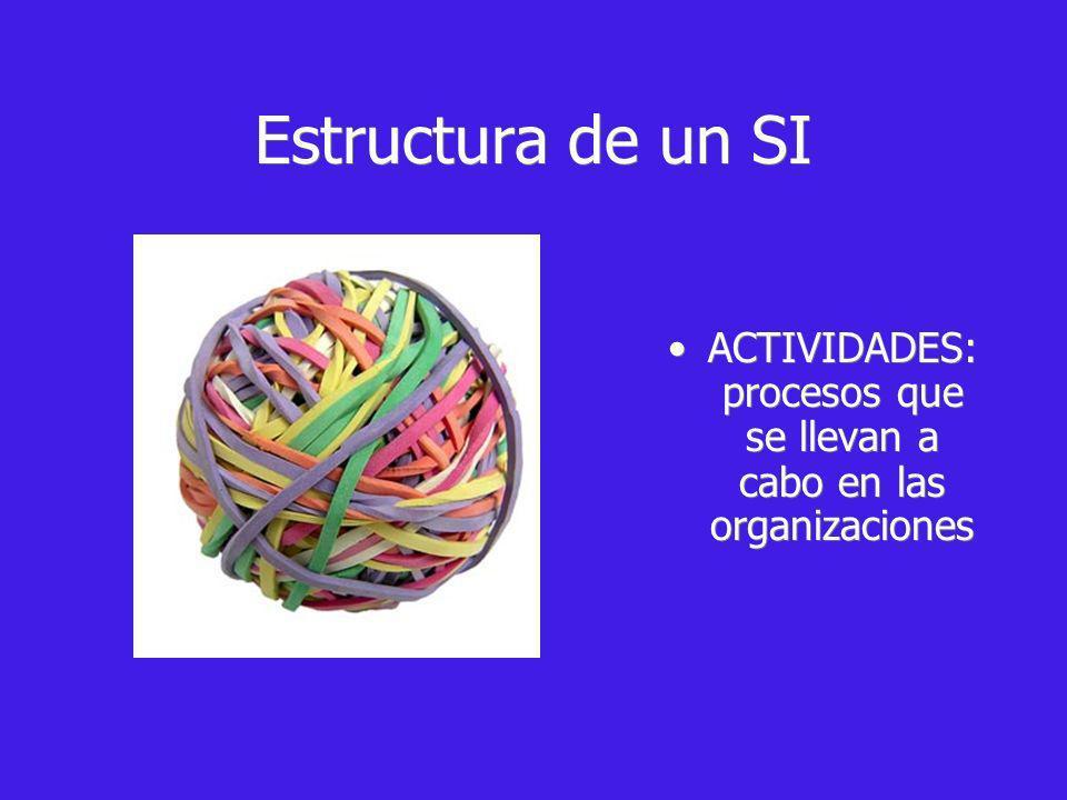 ACTIVIDADES: procesos que se llevan a cabo en las organizaciones Estructura de un SI
