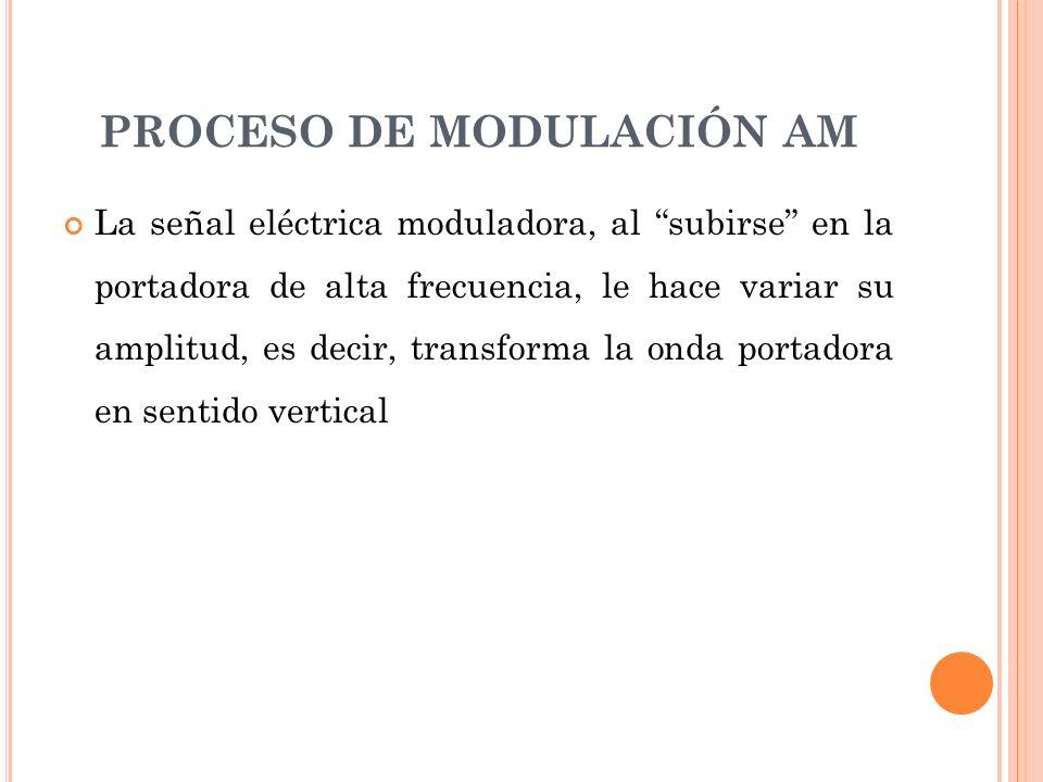 PROCESO DE MODULACIÓN AM La señal eléctrica moduladora, al subirse en la portadora de alta frecuencia, le hace variar su amplitud, es decir, transform