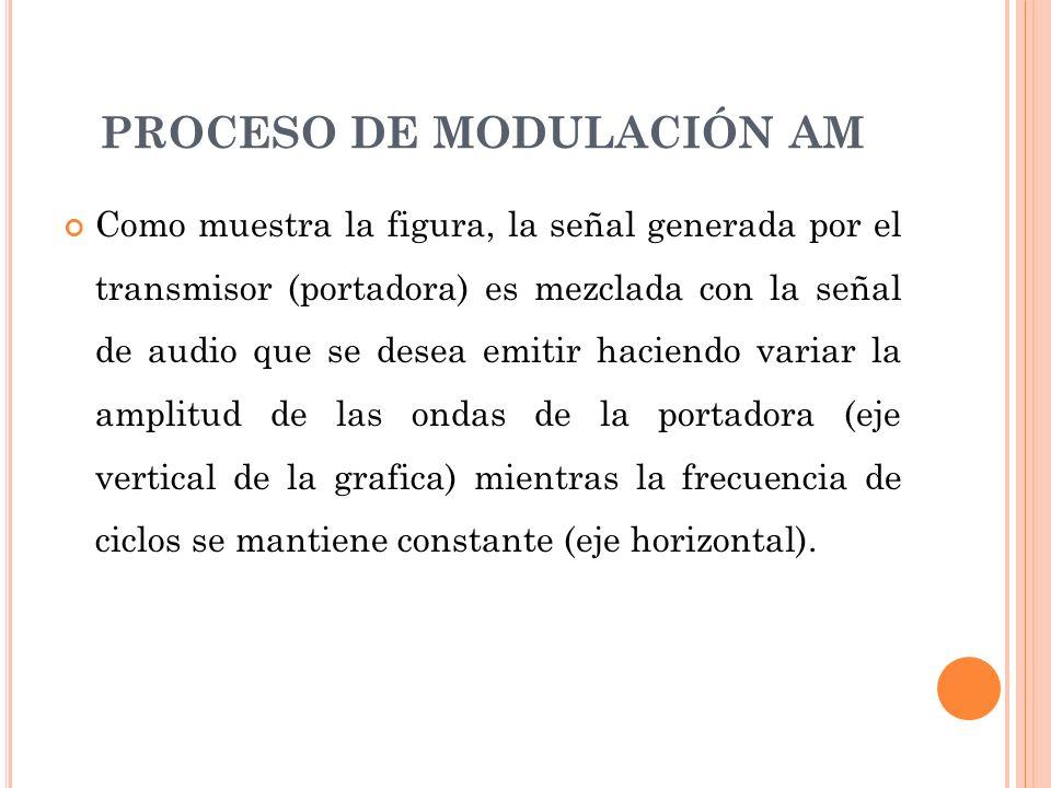 PROCESO DE MODULACIÓN AM Como muestra la figura, la señal generada por el transmisor (portadora) es mezclada con la señal de audio que se desea emitir