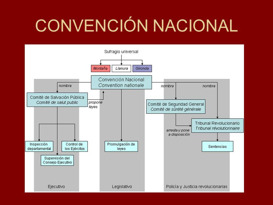 Representación en la Convención tras las elecciones de 1792. Elegidos por menos del 10% de la población, los 749 miembros de la Convención son todos d