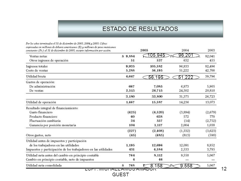 LCPF. MICHAEL AMOS AMADOR GUEST 12 ESTADO DE RESULTADOS 9,5588,158 51,22256,195 96,201105,945