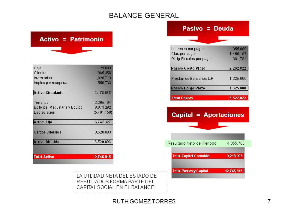 RUTH GOMEZ TORRES7 ESTADOS FINANCIEROS BALANCE GENERAL LA UTLIDAD NETA DEL ESTADO DE RESULTADOS FORMA PARTE DEL CAPITAL SOCIAL EN EL BALANCE Activo =