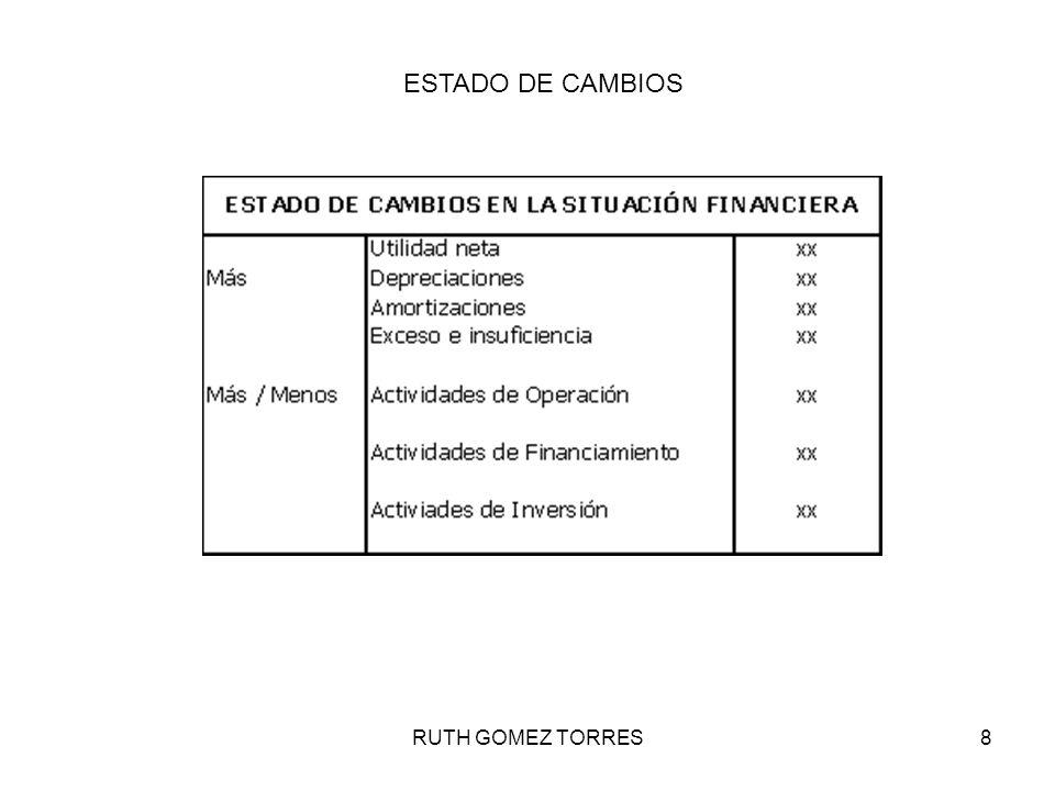 RUTH GOMEZ TORRES8 ESTADOS FINANCIEROS ESTADO DE CAMBIOS