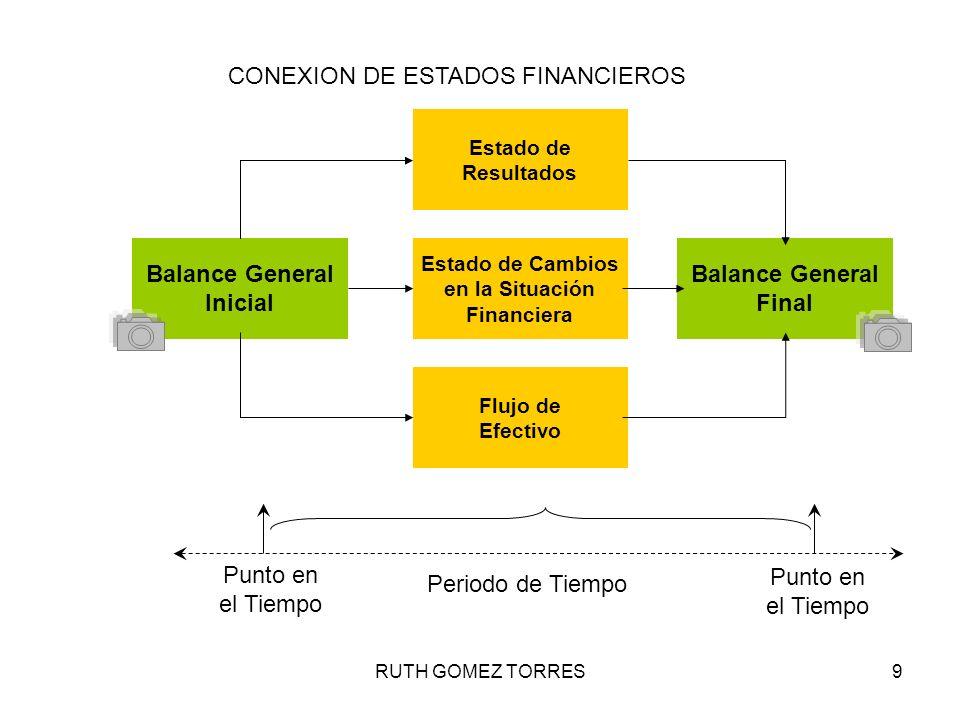 RUTH GOMEZ TORRES9 ESTADOS FINANCIEROS Punto en el Tiempo Punto en el Tiempo Periodo de Tiempo Balance General Inicial Balance General Final Estado de
