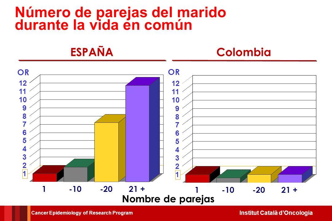 Institut Català dOncologia CasosControles 450400 TRABAJO DE CAMPO 1985-1989… 2010 Primer caso control de estudio IARC / ICO En España y Colombia Cance