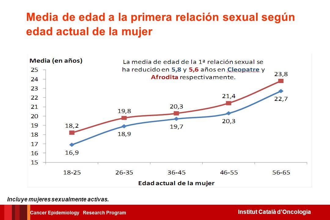 Institut Català dOncologia Incluye únicamente mujeres sexualmente activas. Media de edad a la primera relación sexual según edad actual de la mujer