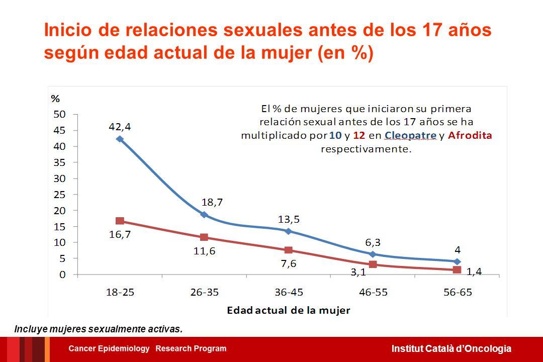 Institut Català dOncologia Media de edad a la primera relación sexual según edad actual de la mujer Incluye mujeres sexualmente activas.