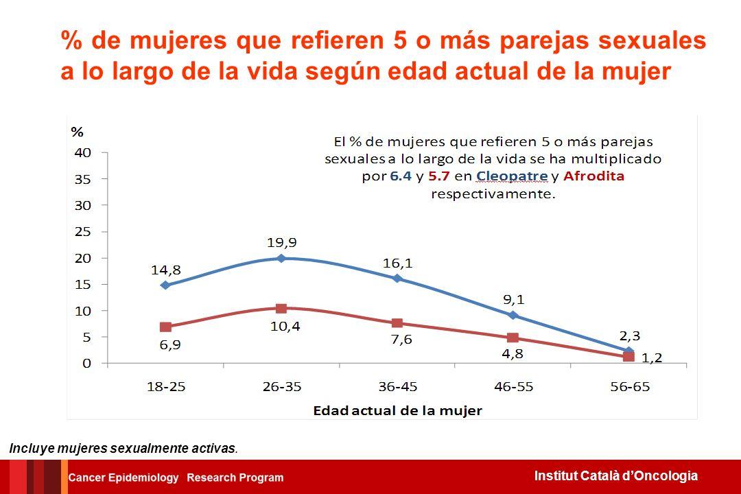 Institut Català dOncologia Inicio de relaciones sexuales antes de los 17 años según edad actual de la mujer (en %) Incluye mujeres sexualmente activas