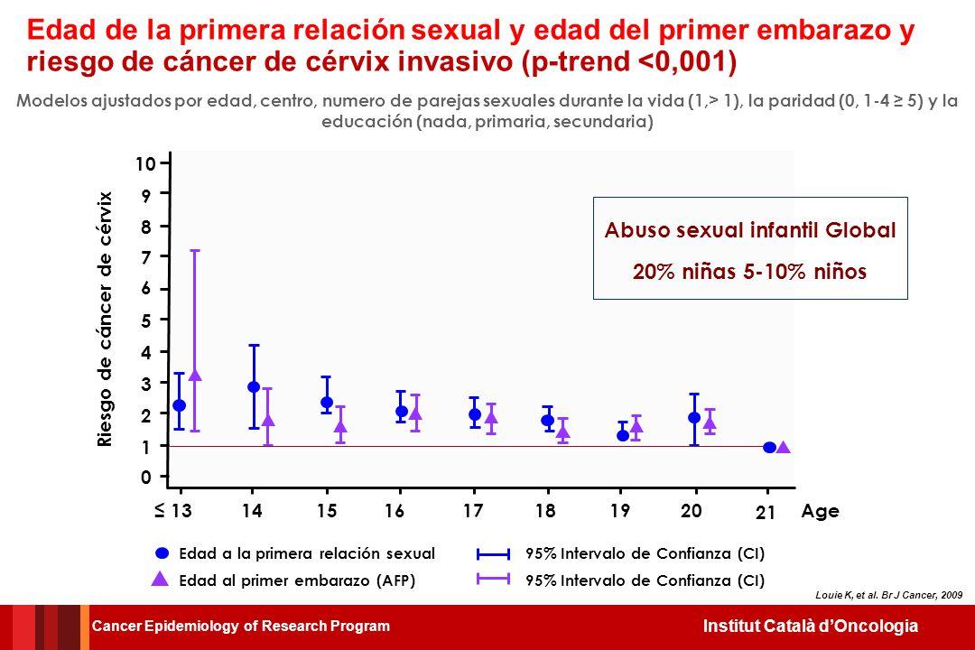 Institut Català dOncologia Edad de la mujer en la primera relación estable de y Edad de la pareja correspondiente EDAD MUJER Cancer Epidemiology of Re